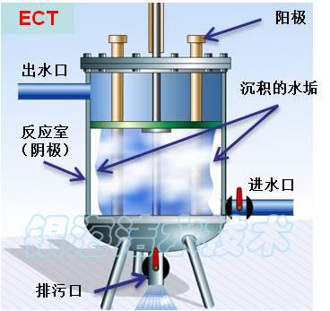 电化学水处理冷却塔旁流电解水处理器 ect